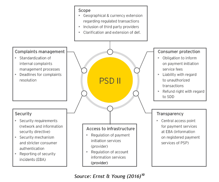 Main changes introduced by PSD2