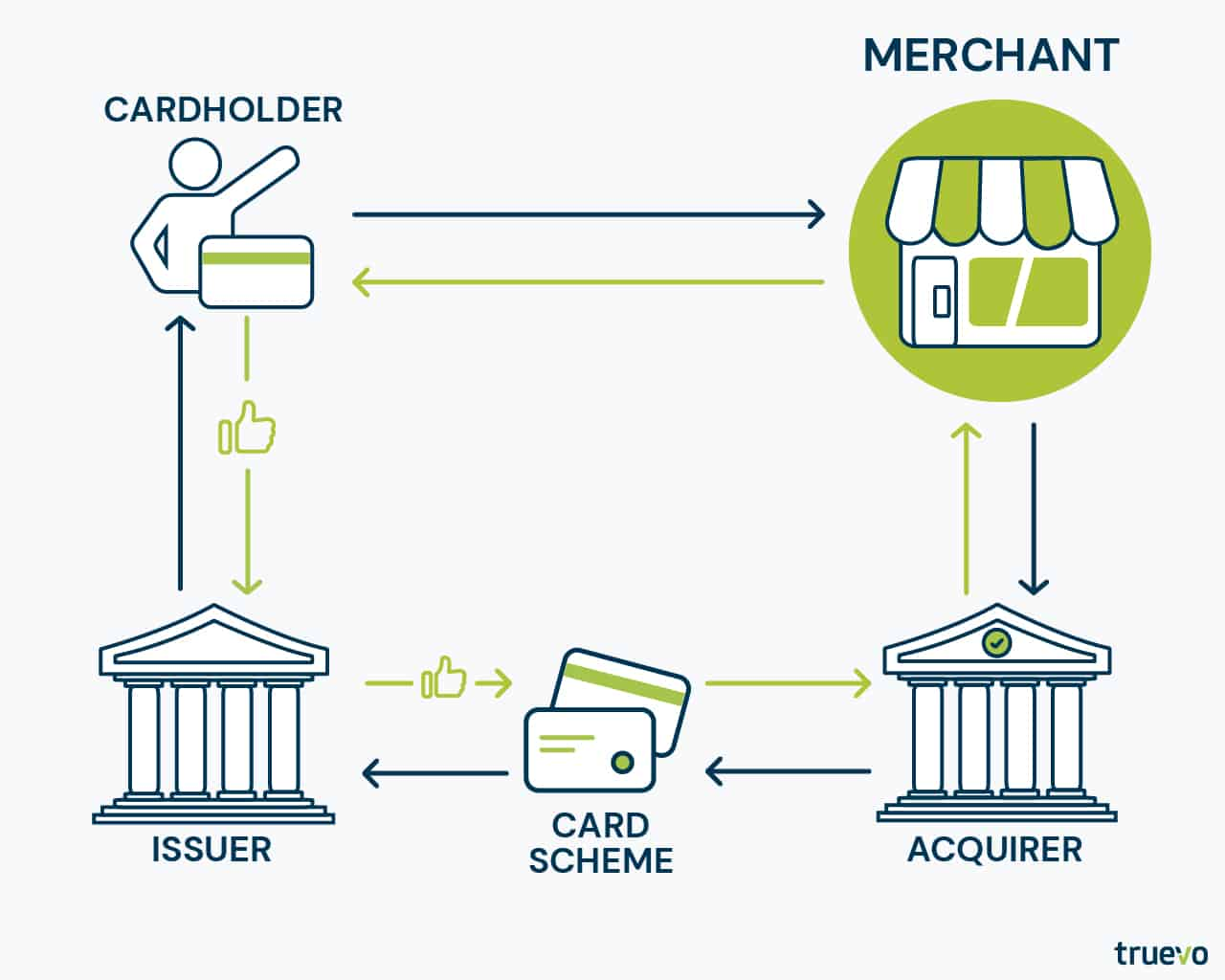 merchant within the basic payment process